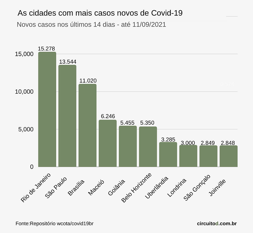 Gráfico de novos casos de Covid