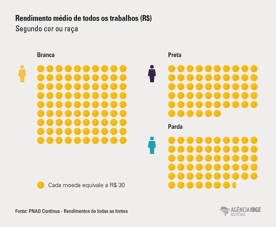 Gráfico sobre desigualdade de renda e cor no Brasil