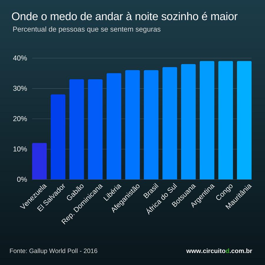 Ranking  dos países com mais medo de andar à noite sozinho