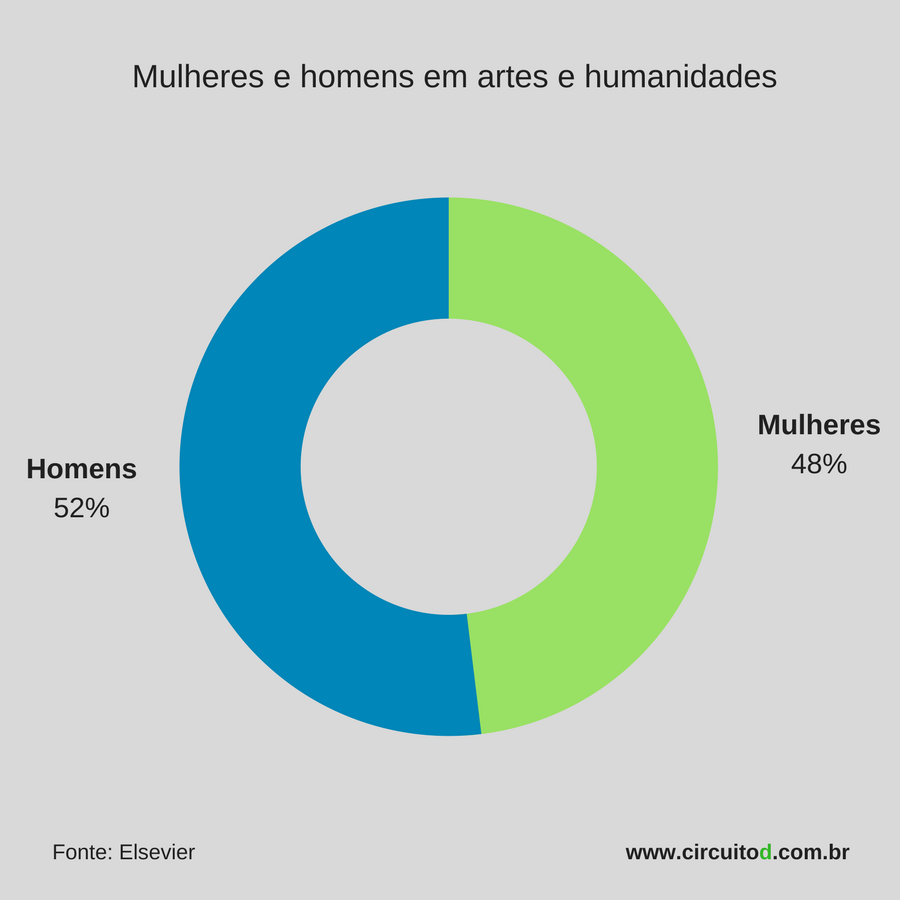 Homens e mulheres em artes e humanidades