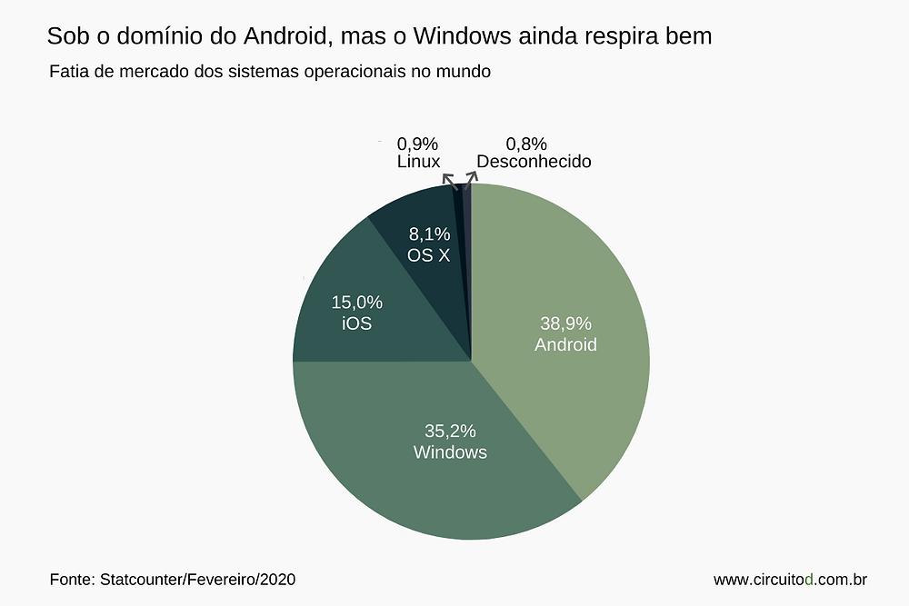 Gráfico sobre mercado de sistemas operacionais