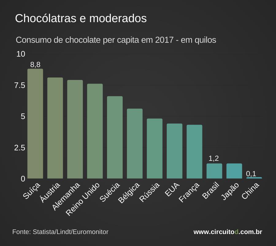 Consumo chocolate per capita por países