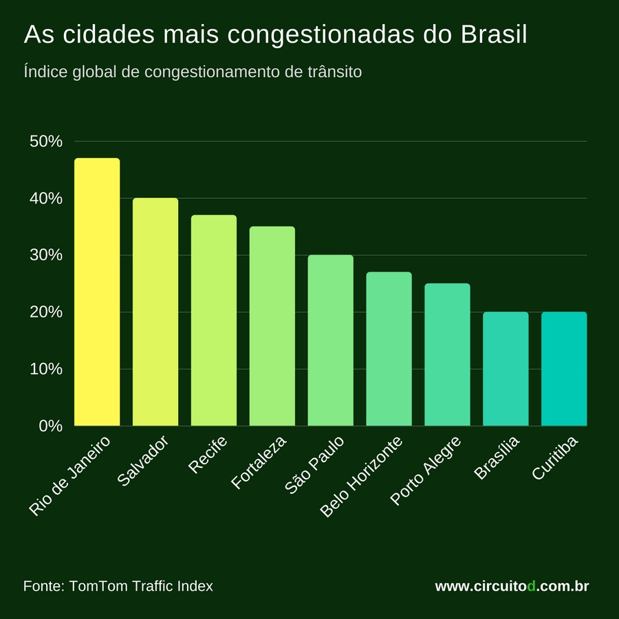 Ranking das cidades brasileiras mais congestionadas