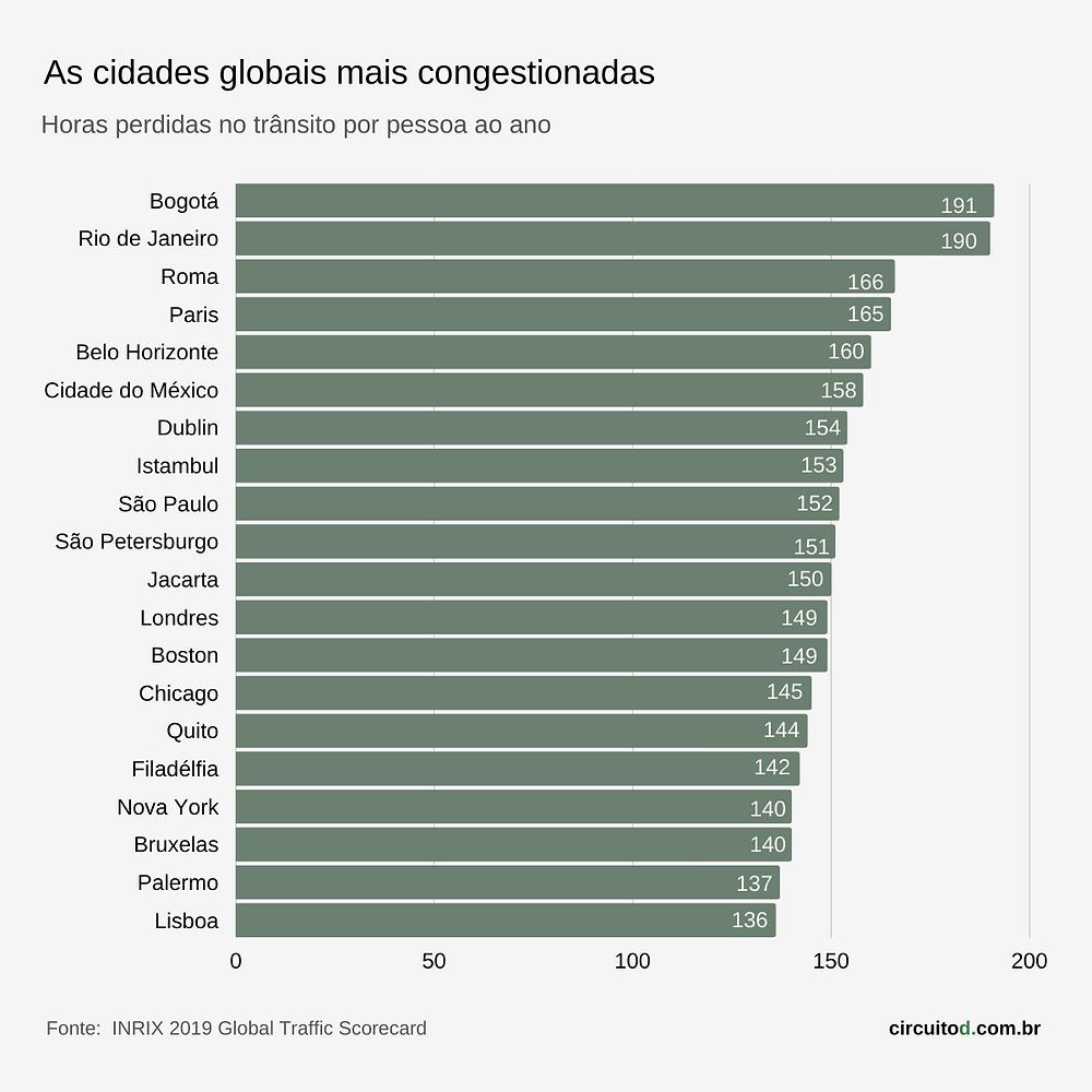 gráfico com cidades mais congestionadas