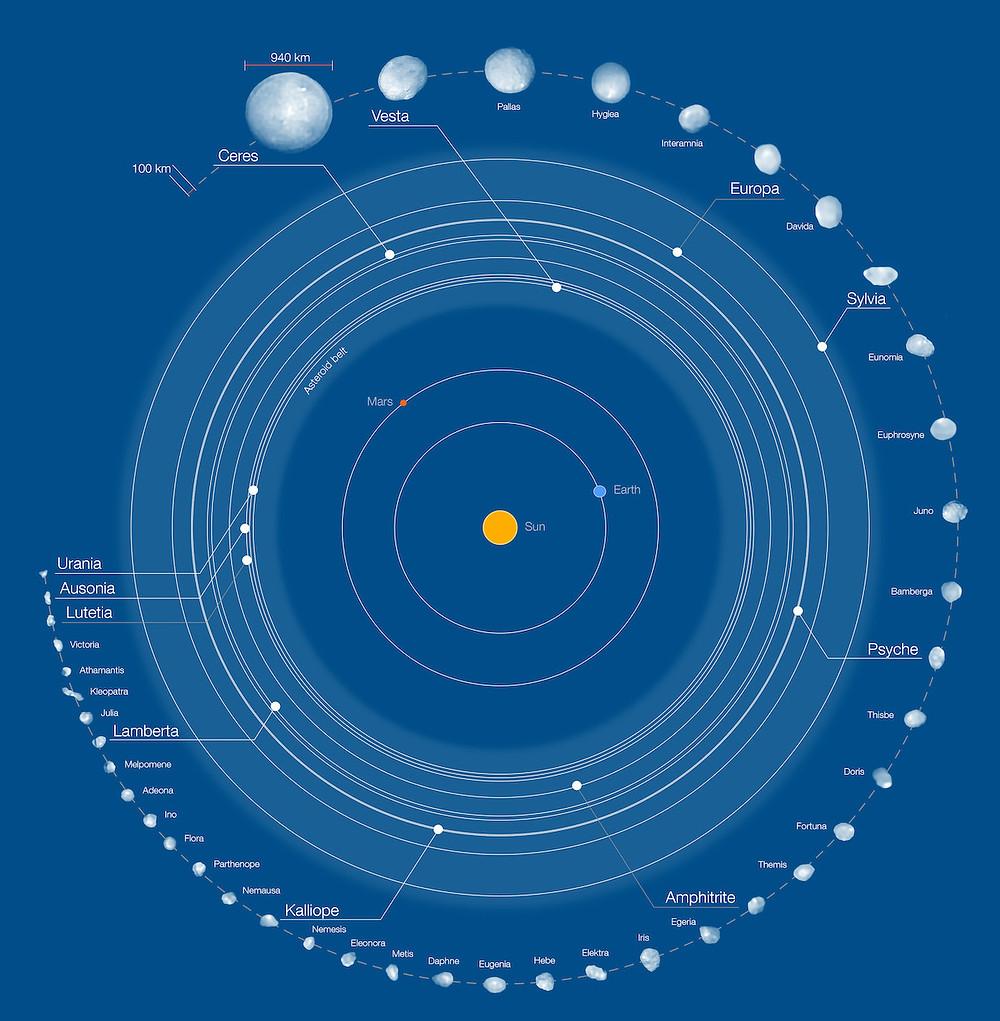 Infográfico de asteroides