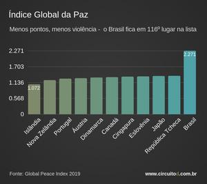 Ranking da paz