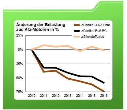Gráfico de queda da poluição em Leipzig