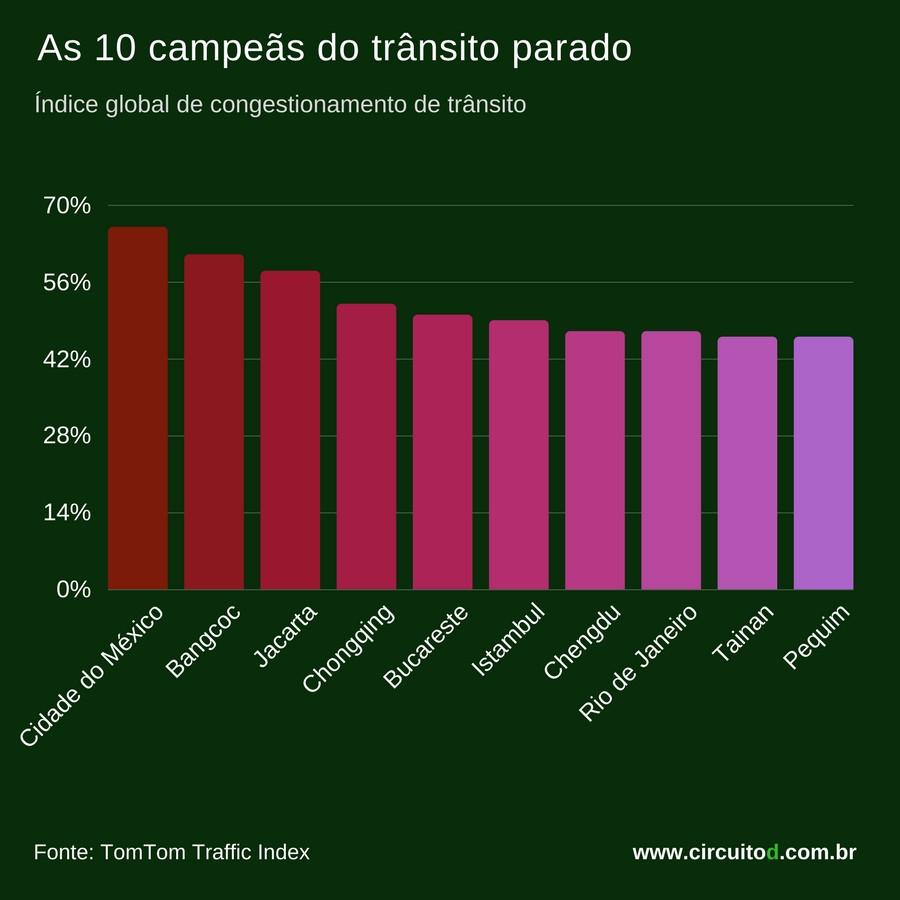 Gráfico com as 10 campeãs do trânsito parado
