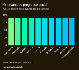 Ranking dos países com maior progresso social