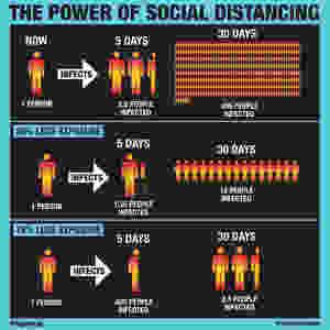 Infográfico sobre distanciamento social
