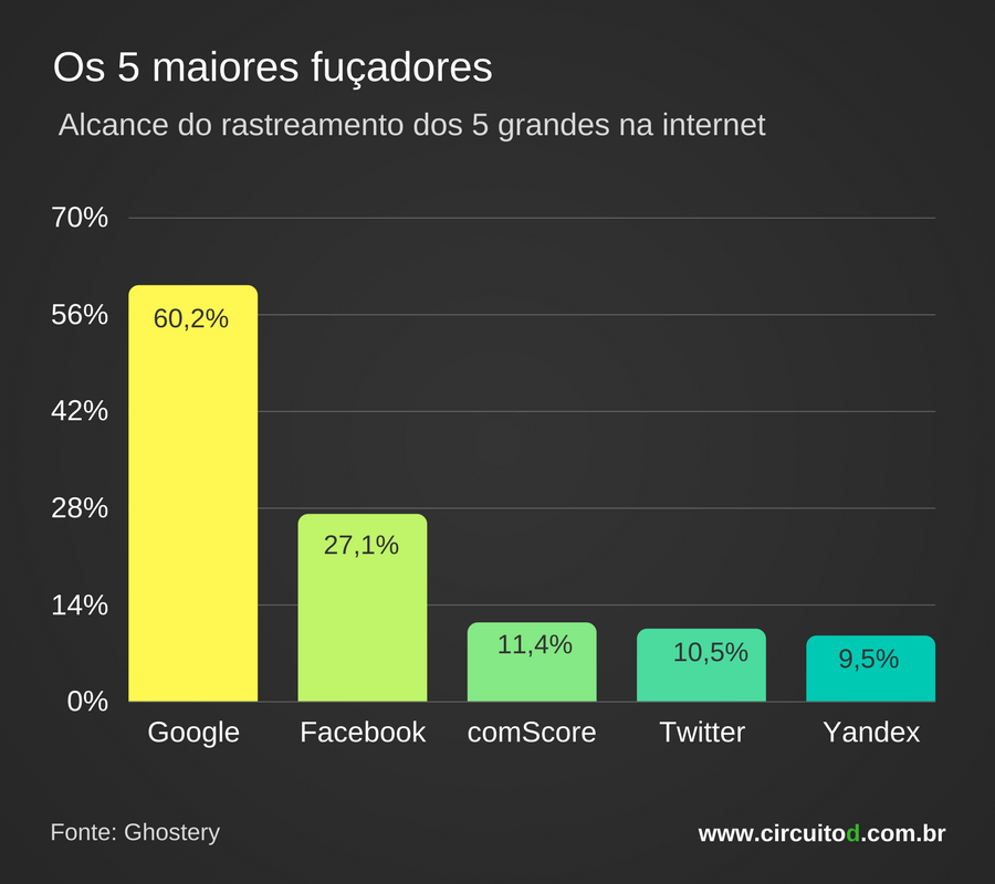 Gráfico sobre alcance dos maiores rastreadores da internet