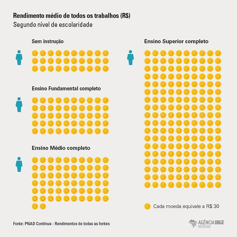 Gráfico sobre desigualde de renda e instrução no Brasil