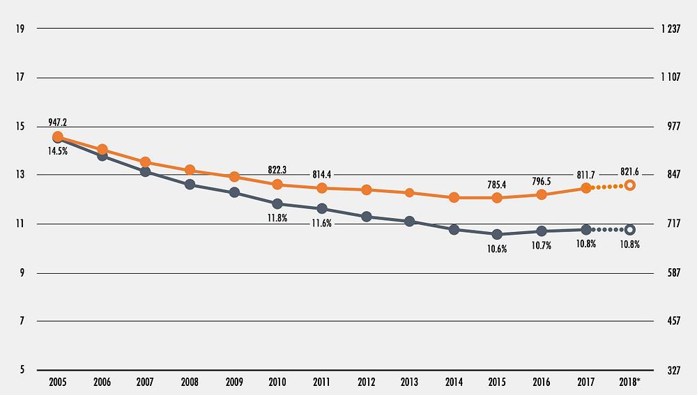 Gráfico sobre crescimento da fome no mundo