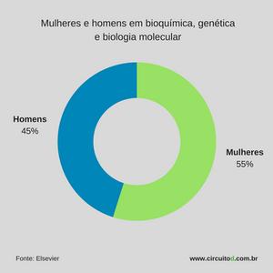 Gráfico de participação de homens e mulheres em ciências