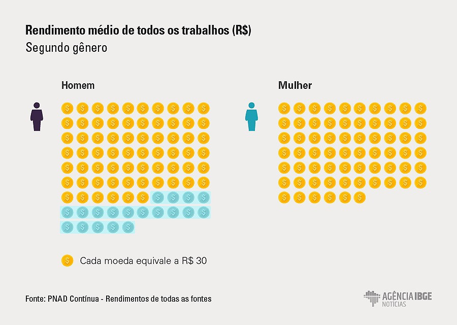 Gráfico sobre desigualdade de renda e gênero no Brasil