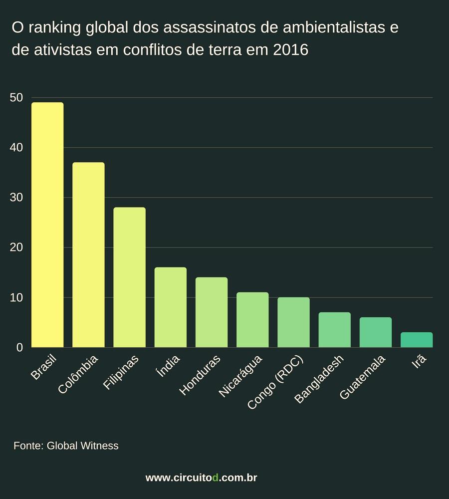 Ranking de assassinatos de ambientalistas