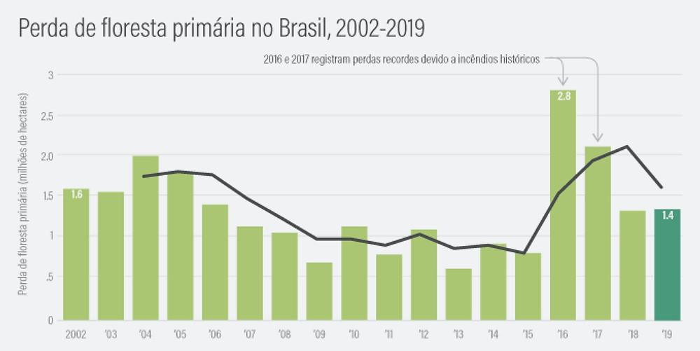 Gráfico de perdas de florestas tropicais no Brasil