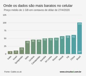 gráfico de preços de dados em celular em 12 países