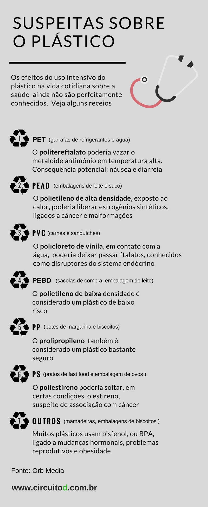 infográfico sobre as suspeitas sobre os efeitos do plástico para a saúde