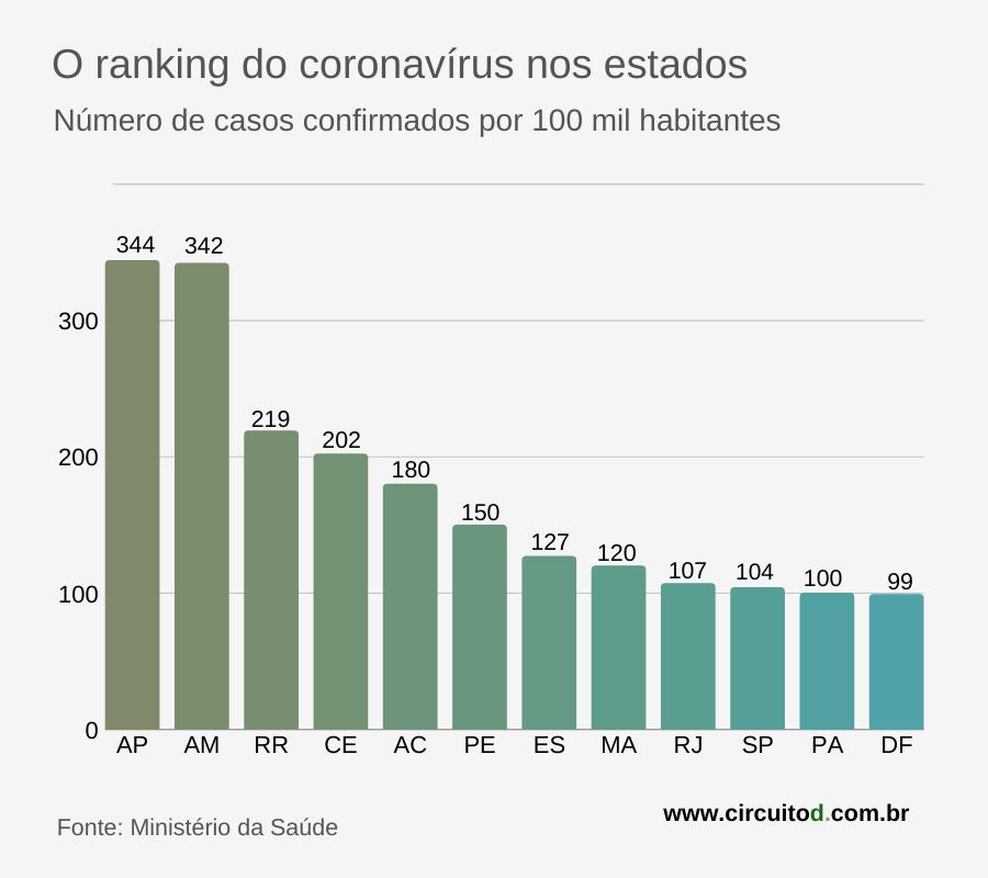 Ranking proporcional de coronavírus no Brasil