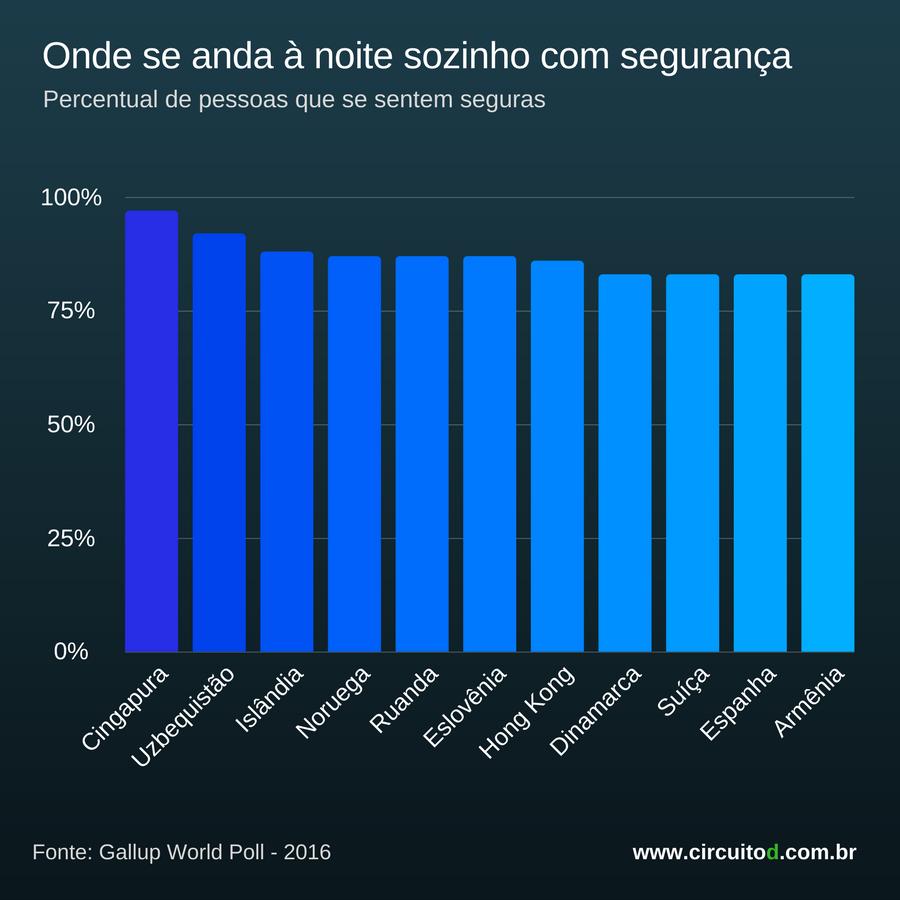 Ranking dos países onde se anda sozinho à noite com mais segurança