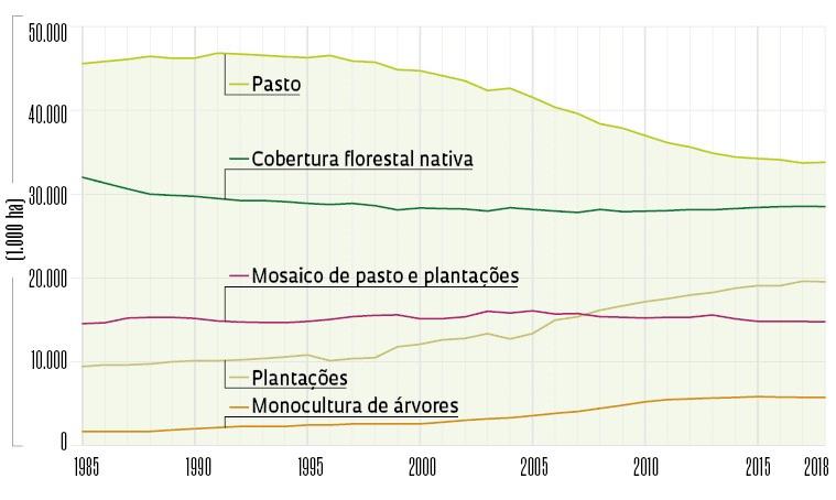 Gráfico sobre uso da terra na Mata Atlântica