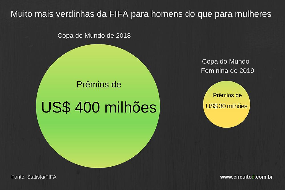 Prêmios da FIFA para homens e mulheres