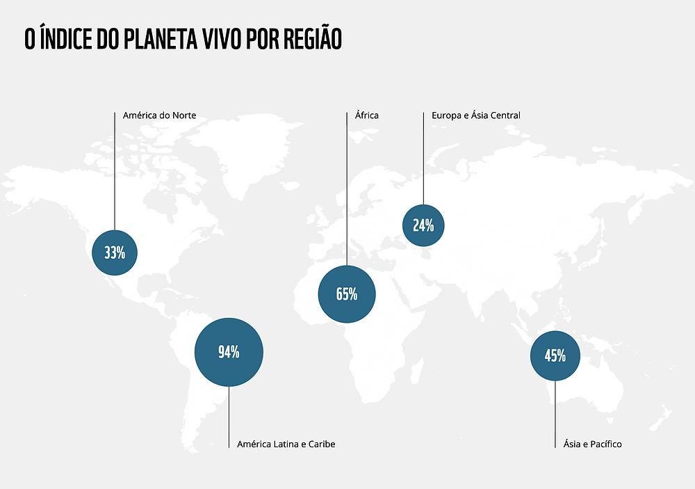 Gráfico da diminuição das populações animais