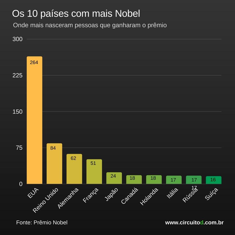 Os 10 países com mais Nobel