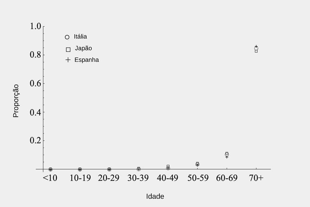Gráfico Covid