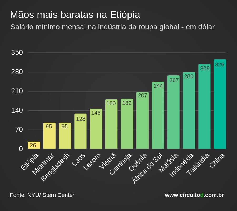 Gráfico com salários da indústria da roupa no mundo