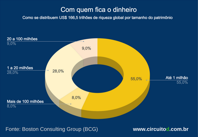 Como se distribui a riqueza global