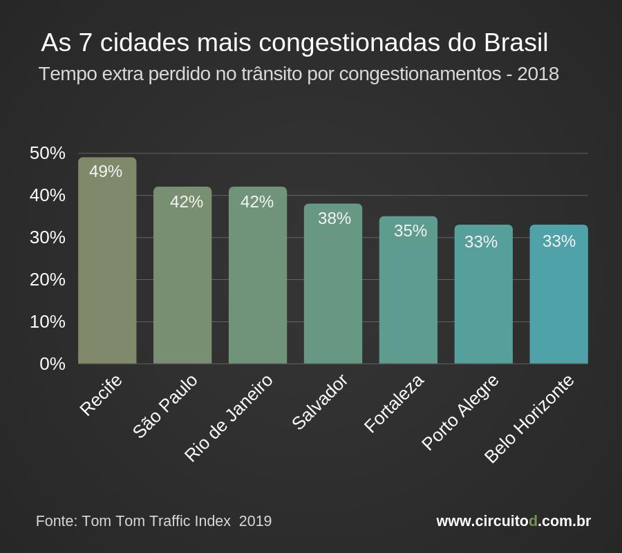 ranking das 7 cidades brasileiras mais congestionadas