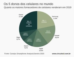 Gráfico com vendas de celular no mundo em 2019