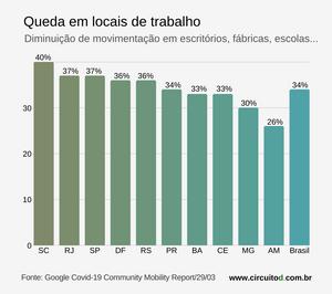 Gráfico sobre isolamento no trabalho no Brasil