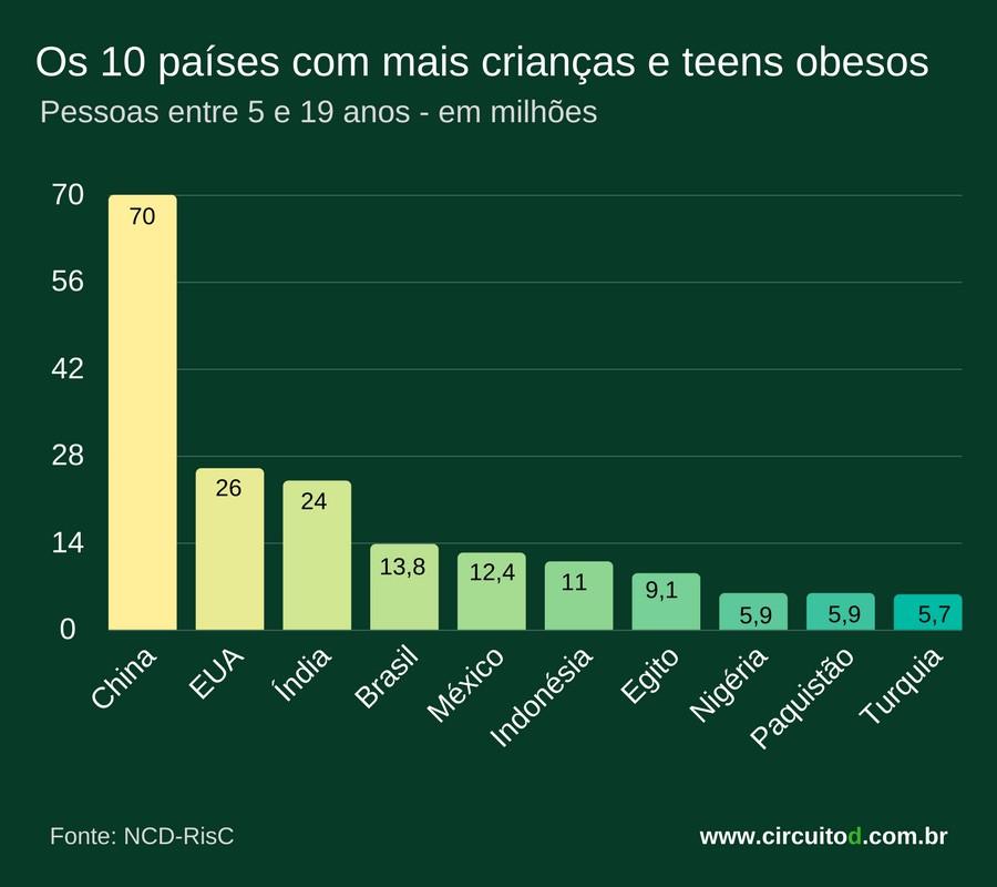 Ranking mundial da obesidade juvenil
