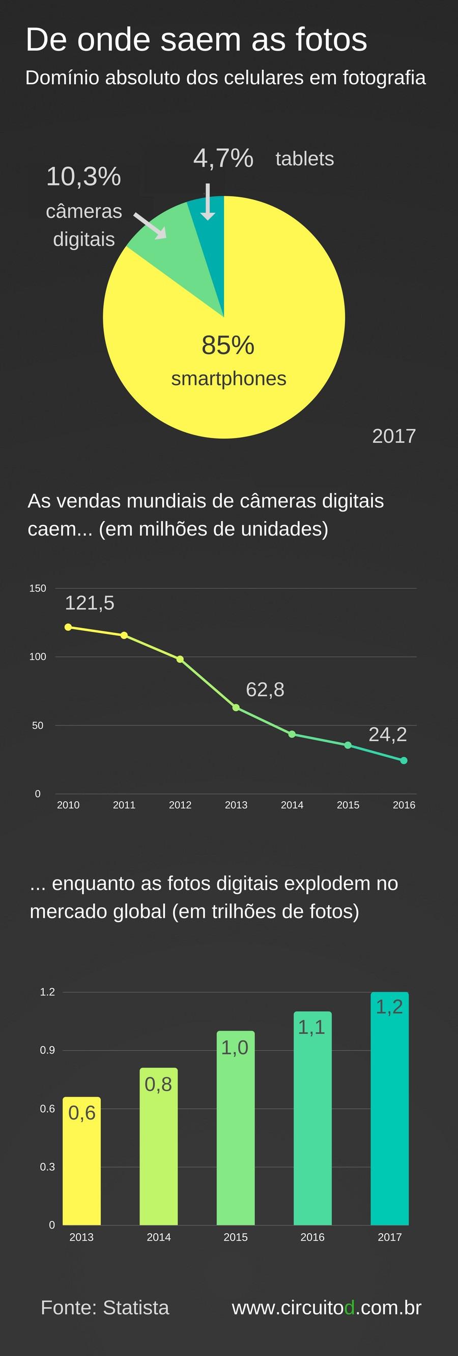 Infográfico com dados sobre fotos digitais