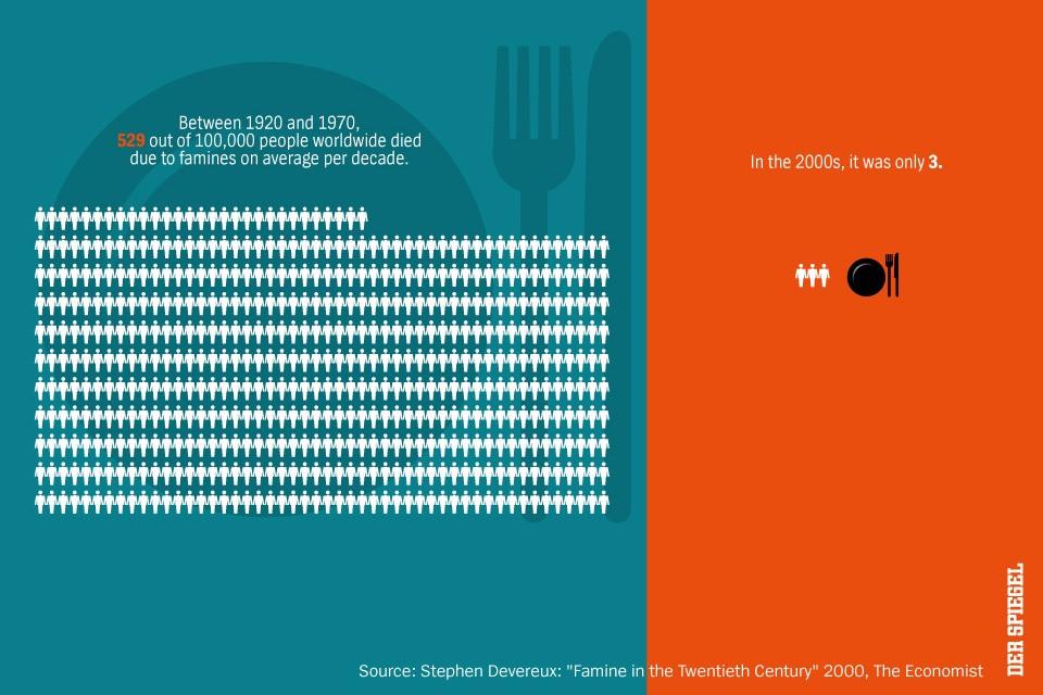Infográfico sobre forme do jornal Der Spiegel