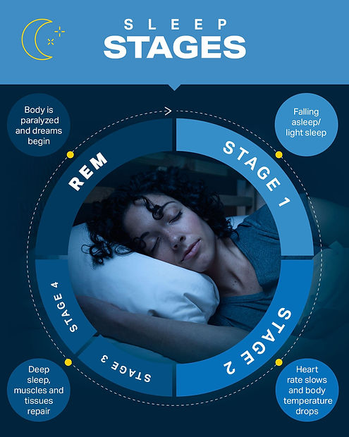 UACF-Sleep-Cycle-Graphic-5.jpg