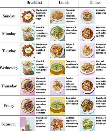 meal plan for allergies and low fodmaps