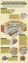 Kitchen design infographic illustration