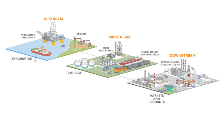 Oil and Gas diagram