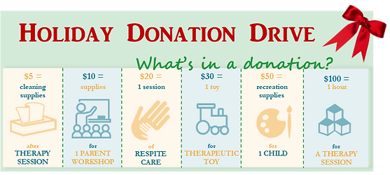Image text reads: Holiday Donation Drive, What's in a donation? $5=cleaning supplies, $10=supplies for 1 parents workshop, $20= 1 respite care session, $30=1 toy for therapy, $50= recreation supplies for 1 child, $100= 1 hour for a therapy session