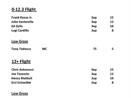 Weekend Results for Aug 7-9