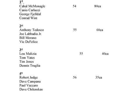 Closing Event Results