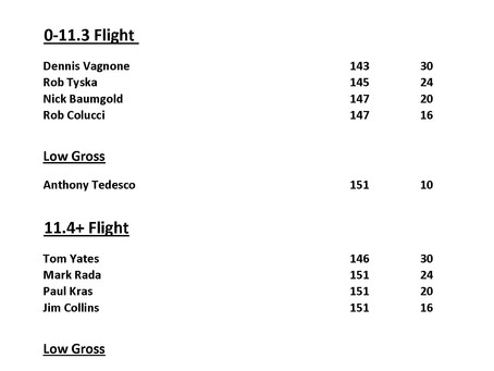 President's Cup/ Vice President's Cup Results