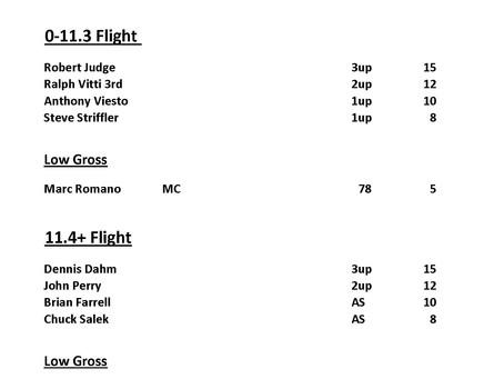 Weekend Results 4/15-4/18