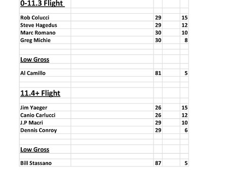 Weekend Event Results April 1-4