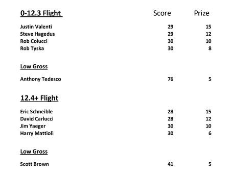 April 3-5 Weekend Results