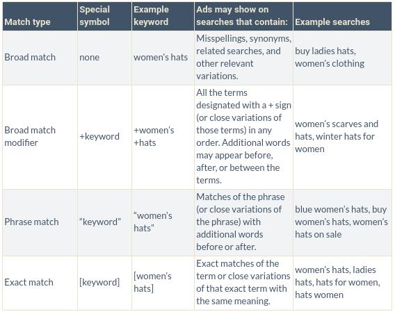 Grid showing search engine marketing keyword types